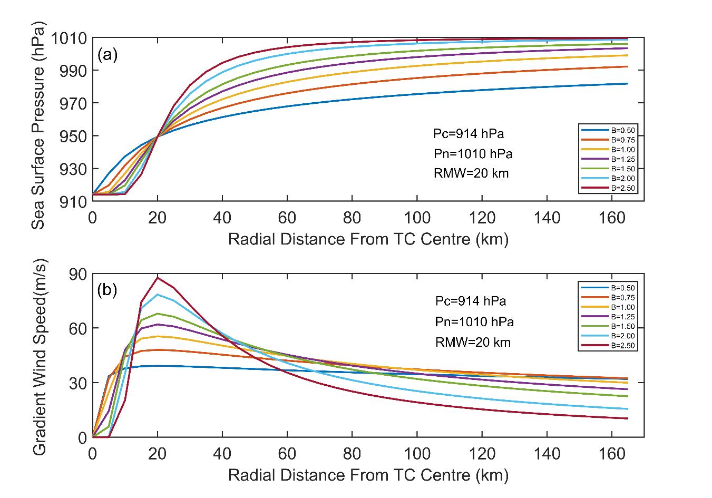 研究进展:如何构建更精确的西北太平洋台风风圈结构模型?